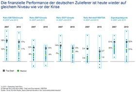 Oliver Wyman konstant starke Finanzkraft deutscher Zulieferer