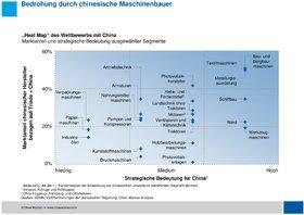 Oliver Wyman Maschinenbau 2015 China Deutschland Heterogene Kunden