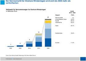 Oliver Wyman Windenergie 2020 Marktwachstum