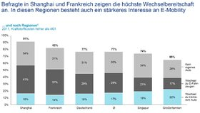 Oliver Wyman Future Mobility Studie Wechselbereitschaft E-Mobility