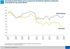 Oliver Wyman Windenergie 2020 Marktentwicklung