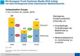 Oliver Wyman European Truck Customer 2010 Verkaufszahlen