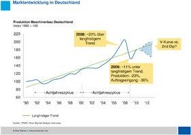 Oliver Wyman Maschinenbau 2015 China Deutschland Volatiler Markt