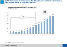 Oliver Wyman China forciert den Wettbewerb-Umsatzwachstum