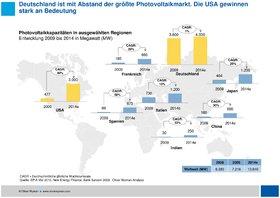 Oliver WymanQuo vadis Photovoltaik Worldchart