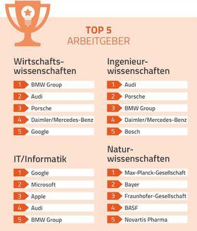 top 5 Arbeitgeber, beliebte Arbeitgeber Deutschland
