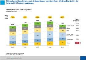 Oliver Wyman Maschinenbau 2015 China Deutschland Internationaler Vergleich