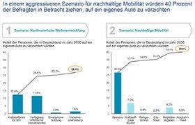 Oliver Wyman Studie Future Mobility nachhaltige Mobilität